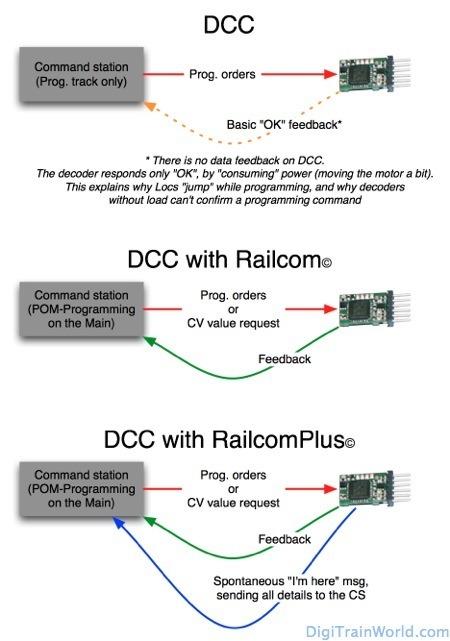 DCC Railcom Prog EN_dtw