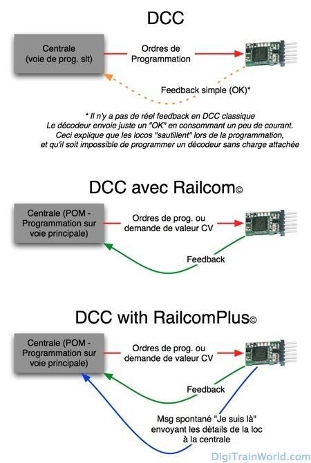 DCC Railcom Prog FR_dtw