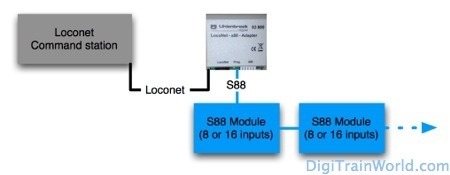 Lnet S88 EN_dtw