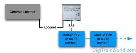 Lnet S88 FR_dtw