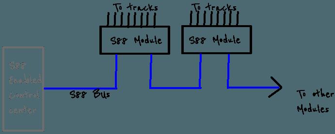 S88 Diagram