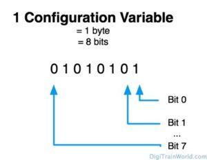 DCC Configuration Variables (CV)