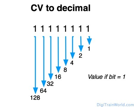 DCC CVs (Configuration Variables) explained