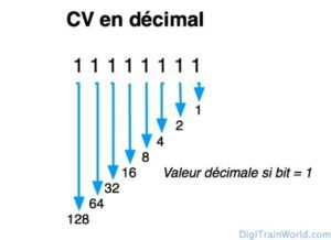 CVs (Variables de configuration) en DCC