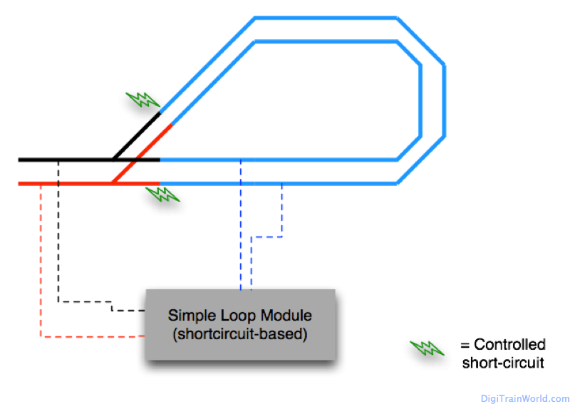 Returning Loop in DCC: first solution