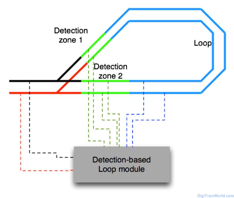 Returning Loop in DCC: using a loop module