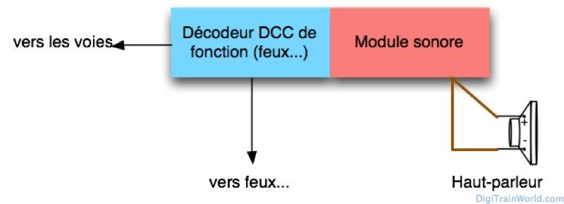 Sonoriser un train en DCC - Décodeur de fonction