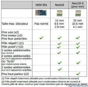 Next18 (NEM662) & NEM651 - Comparaison des interfaces digitales